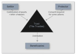 Revocable Trust diagram